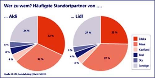 standortpartner_Aldi_Lidl