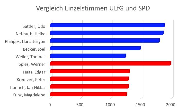 ulfg-spd